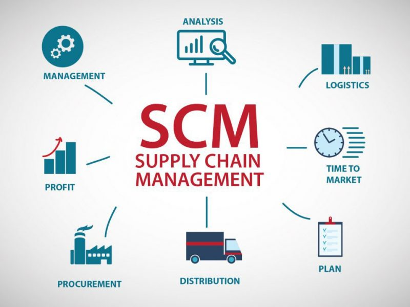 Strategi Supply Chain For Ecommerce